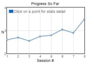 My progress with MindSparke after 8 sessions