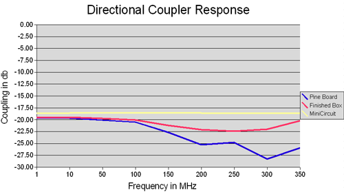 Directional coupler version two hoaglun the new coupler is at 20db from 1mhz to 120mhz freerunsca Images