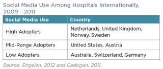 Hospitals_social_media