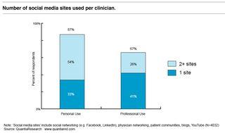 Physicians_social_media