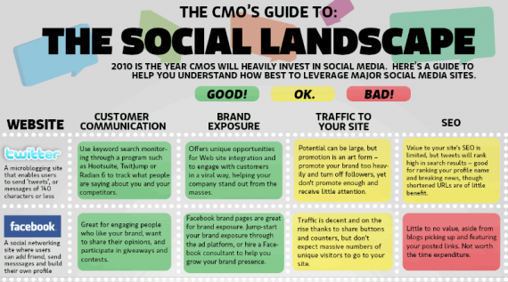 CMO Guide To Social Media Landscape