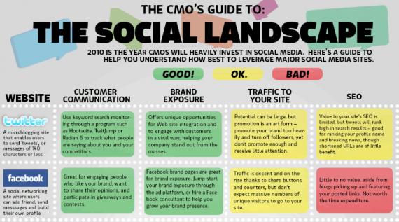 CMO Guide To Social Media Landscape