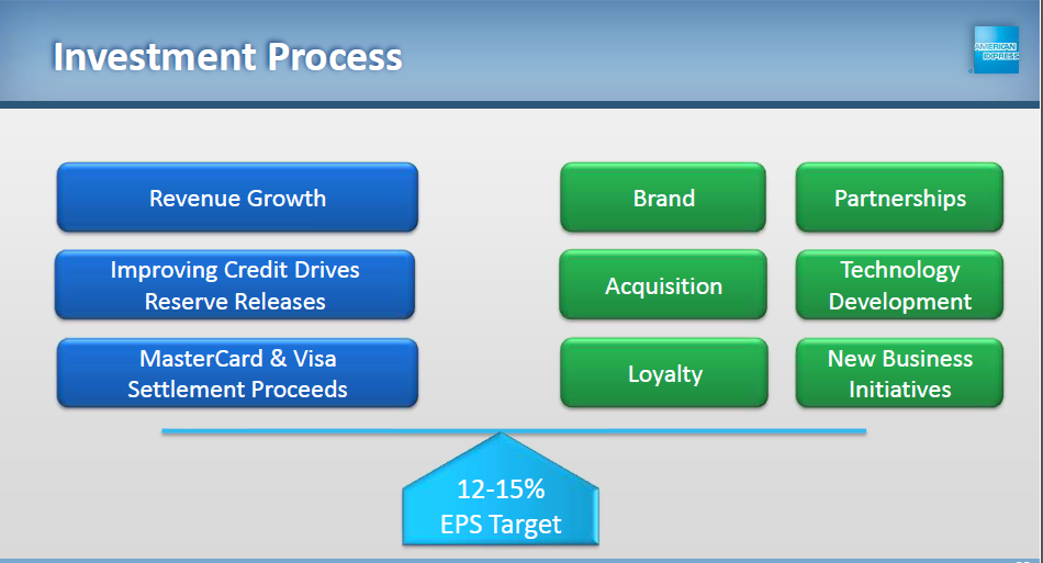 American Express Investment Process Image
