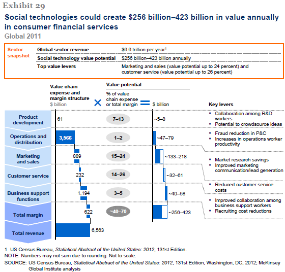 Social Technologies Drive Value For Financial Services