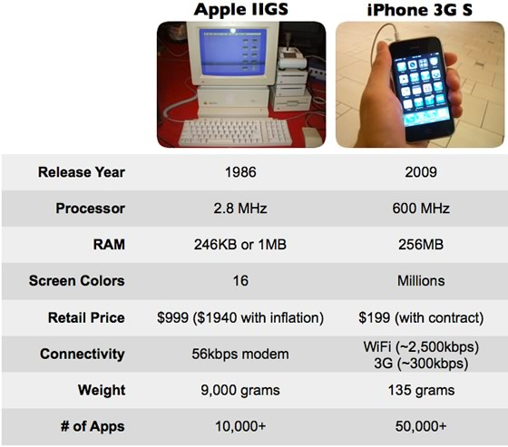 Apple IIGS vs. iPhone 3G S