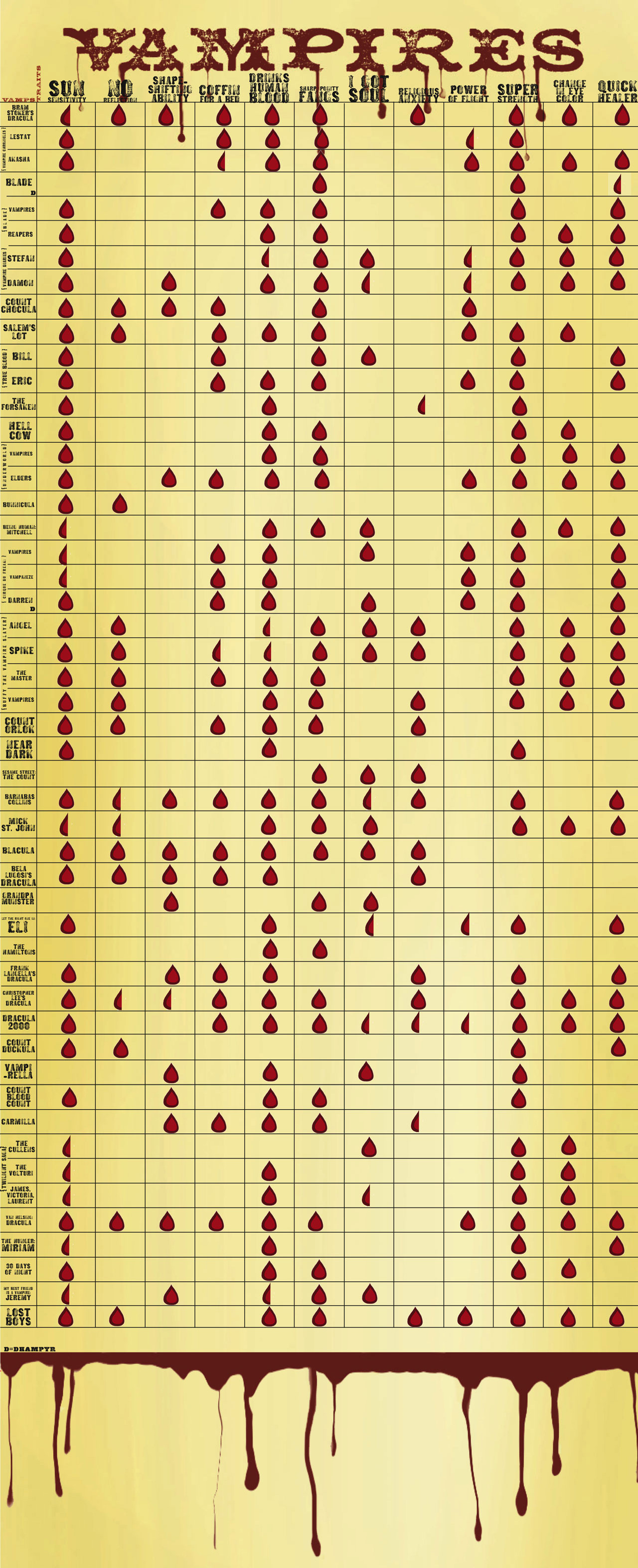 Vampire-Chart