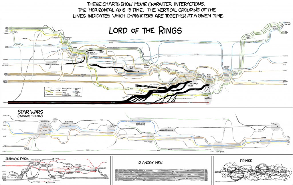 Charts For Character Interactions In Star Wars  U0026 Lord Of