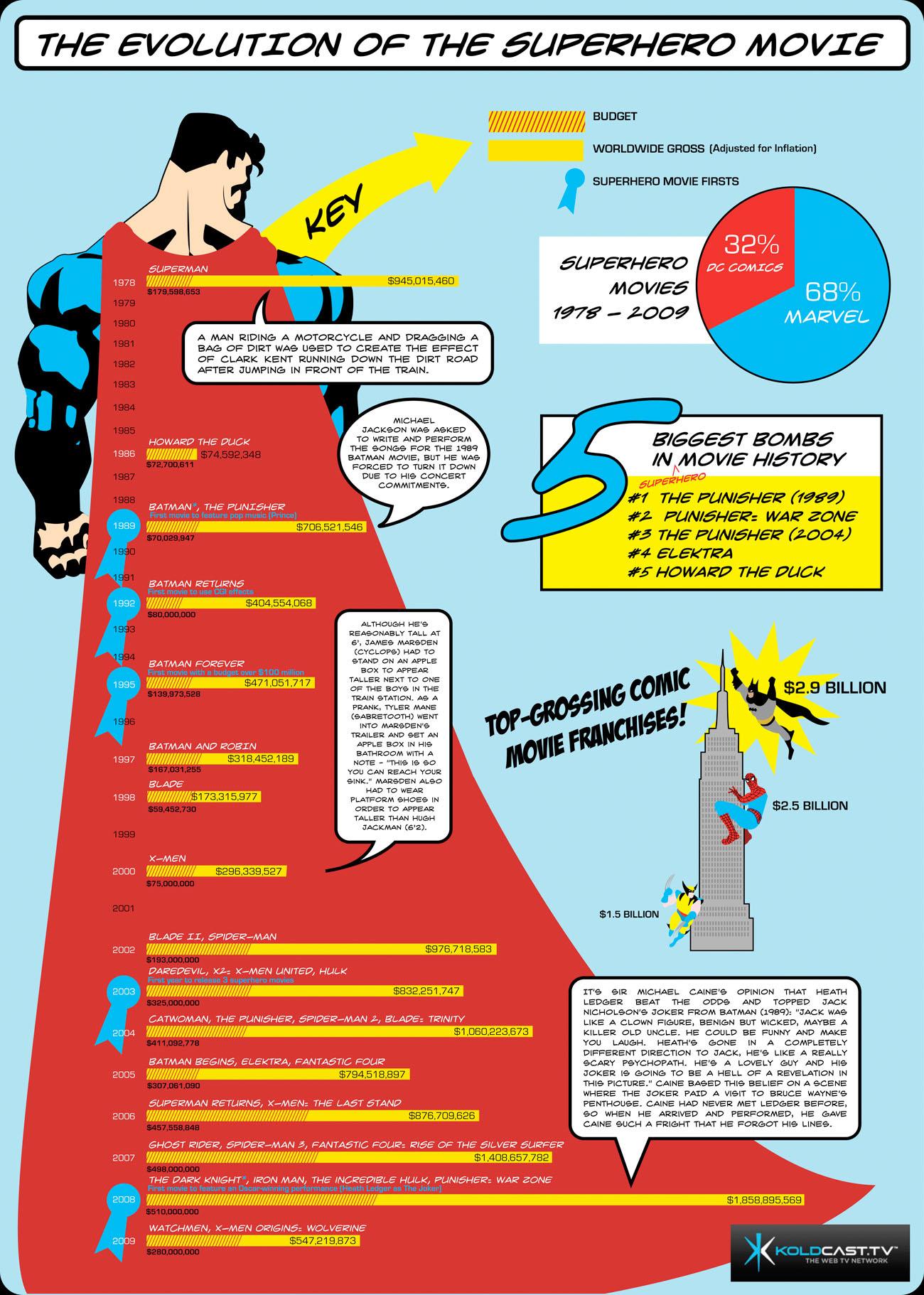 Evolution of the Superhero Chart