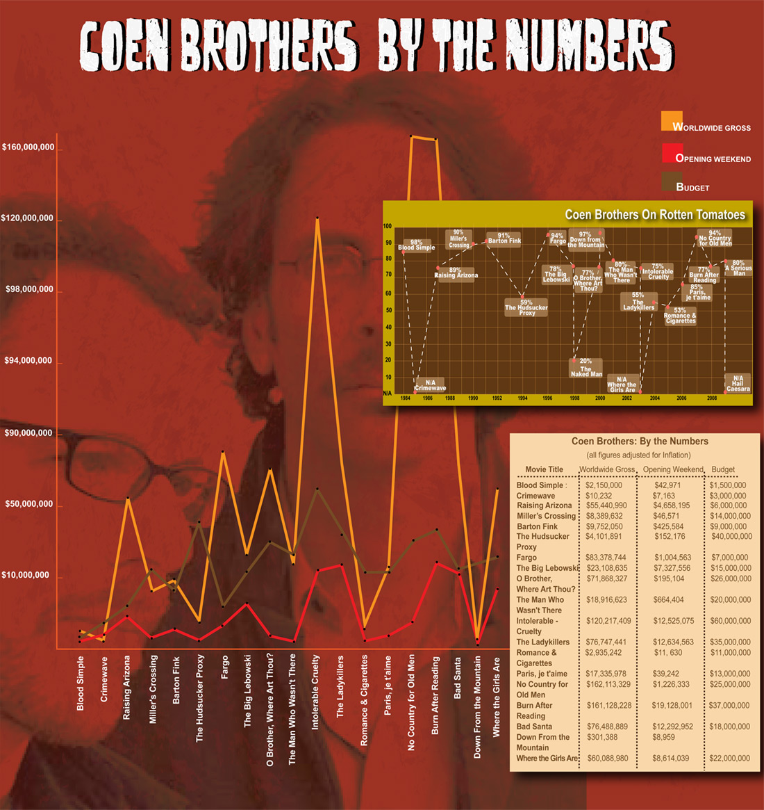 coen chart