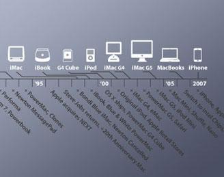 timeline_productimage2.jpg