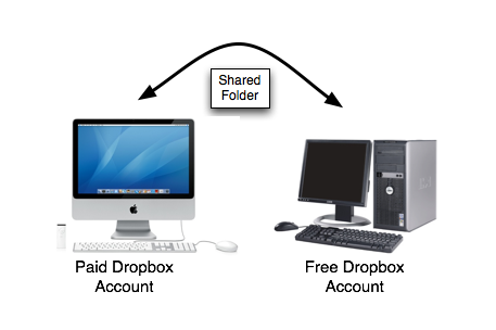 dropbox diagram.png