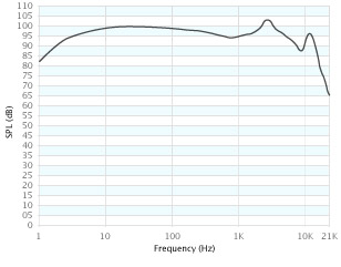 The Apple In-Ear Headphones Response Chart