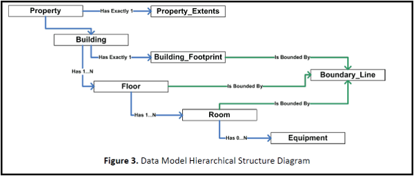 Facilities Framework Layers
