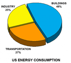 Buildings Contributions of CO2