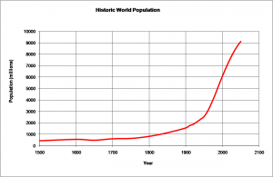 500 Years of Population Growth
