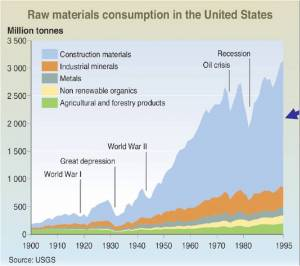 Construction Consumption of Raw Materials