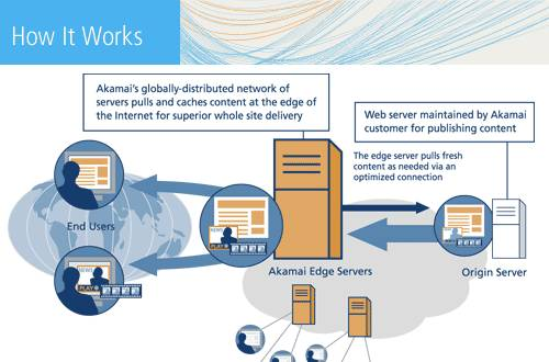 Akamai Architecture