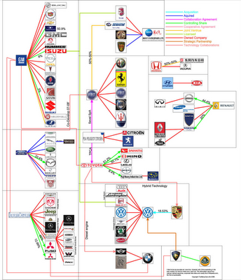 Who Owns The Car Companies Blog About Infographics And Data - Cool car companies