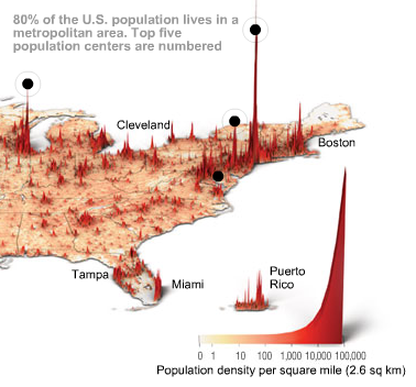 found on data mining this is an interactive graphic from time magazine showing the population density in america as a histogram similar to my earlier post