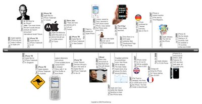 from iphonegoldorg is a cool little iphone timeline i couldnt find an author to credit just the website - Periodic Table Timeline