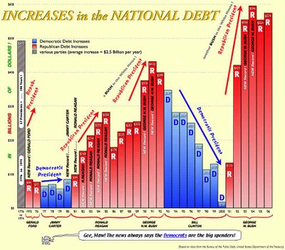 National Debt and the Presidents - Blog About Infographics ...