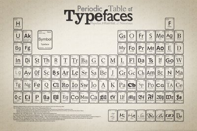 Periodic table of typefaces blog about infographics and data periodic table of typefaces blog about infographics and data visualization cool infographics urtaz Gallery