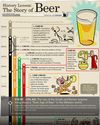 The History of Beer infographic - Blog About Infographics and Data ...
