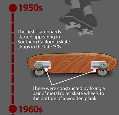 a history of skateboarding as a very popular recreational sport 15 most popular sports in brazil 11 15 2 4 76 it is very popular among young students skateboarding is practiced mainly by young people.