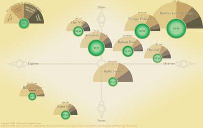 Beer Comparison: Porter vs. Stout (100% more infographic) - Blog ...
