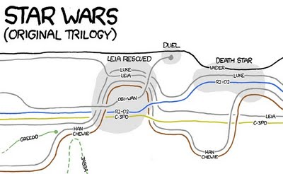 Xkcd movie narrative charts blog about infographics and data xkcd movie narrative charts blog about infographics and data visualization cool infographics urtaz Image collections