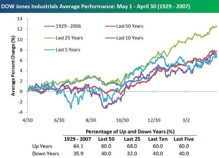 Dow_jones_average_performance_may_1