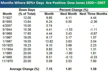 Dow_months_positve_days_greater_tha
