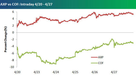 Axp_vs_cof_april_20_april_27_3