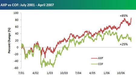 Axp_vs_cof_july_2001april_2007_2