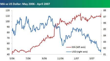 Ma_vs_us_dollar