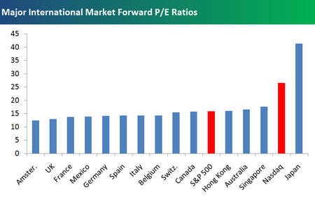 Major_world_market_pe_ratios