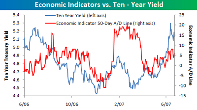 Economic_indicators_vs_10year_yield