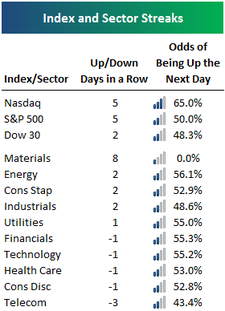 Indexsectorupdown