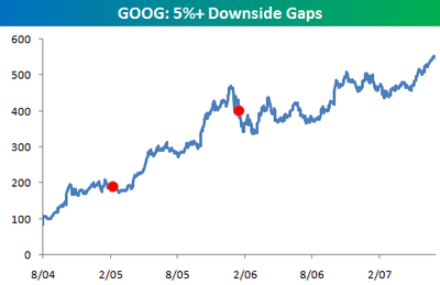 Goog_5_downside_gaps