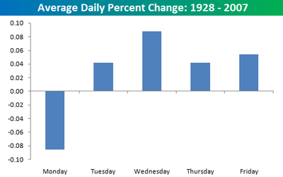 Average_daily_change_1928_2007