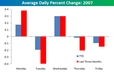 Average_daily_change_2007