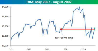 Dow_since_last_meeting
