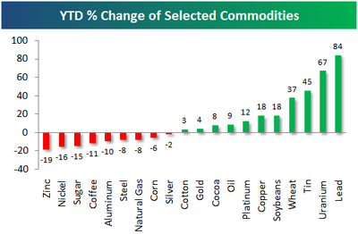 Ytdcommodities