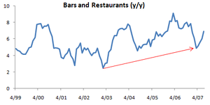 Retail_sales_bars_and_restaurants