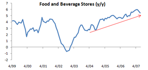 Retail_sales_fd_and_beverage