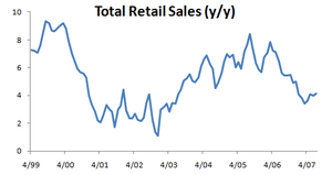 Retail_sales_total