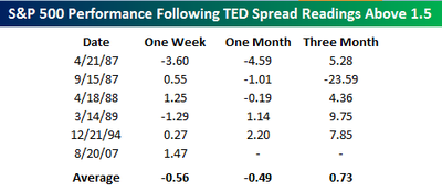 Sp_500_following_high_ted_spreads