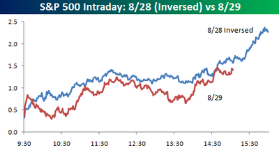 Sp_500_intraday