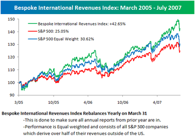 Intlrevenueindex_2