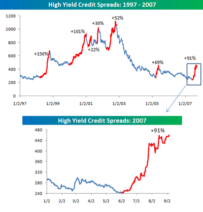 High_yield_spreads_090507